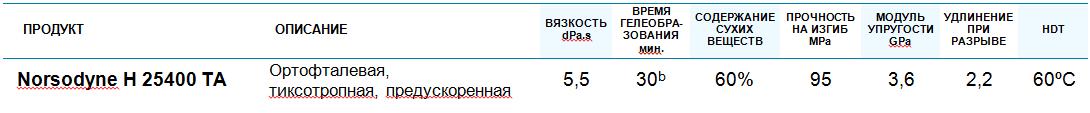 Норсодин 25400